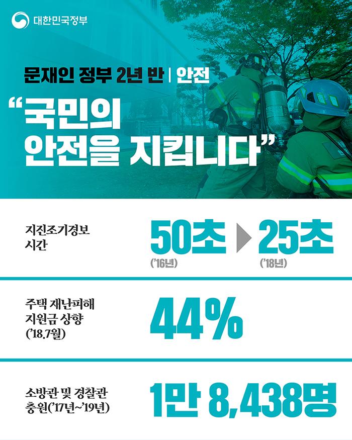 """안전 """"국민의 안전을 지킵니다"""" - 지진조기경보 시간 50초 → 25초, 주택 재난피해 지원금 상향('18.7월) 44%, 소방권 및 경찰관 충원('17년~'19년) 1만 8,438명"""