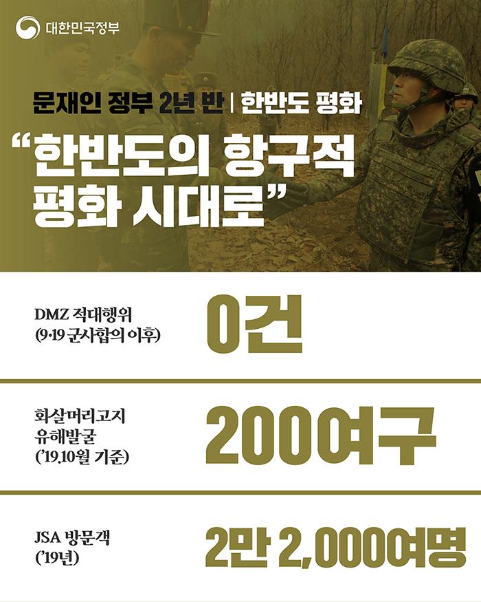 """한반도 평화 """"한반도의 항구정 평화 시대로"""" - DMZ 적대행위(9·19 군사합의 이후) 0건, 화살머리고지 유해발굴('19.10월 기준) 200여구, JSA 방문객('19년) 2만 2,000여명"""
