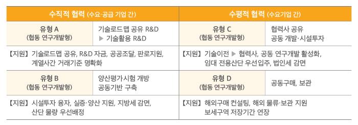 [수직적 협력(수요·공급 기업간] 유형A(협동 연구개발형) 기술로드맵 공유 R&D 기술활용 R&D 지원 기술로드맵 공유, R&D자금, 공공조달, 판로지원, 계열사간 거래기준 명확화 유형B(협동 연구개발형) 양산평가 시험 개방 공동기반 구충 지원 시설투자 융자, 실증·양산 지원, 지방세 감면, 산단 물량 우선배정 [수평적 협력(수요기업 간)] 유형C(협동 연구개발형) 협력사 공유 공동개발·시설투자 지원-기술이전 협력사, 공동 연구개발 활성화, 임대 전용산단 우선입주, 법인세 감면 유형D(협동 연구개발형) 공동구매, 보관 지원-해외구매 컨설팅, 해외 물류·보관 지원 보세구역 저장기간 연장