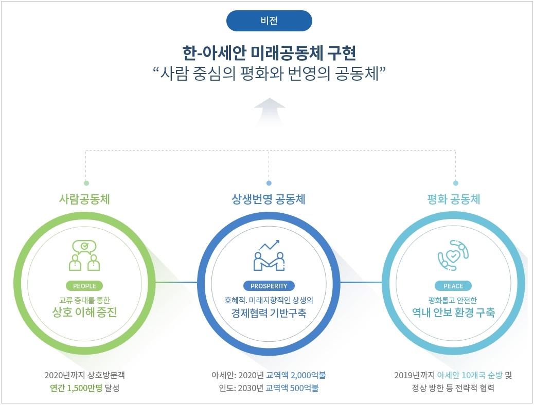 """[비전] 한-아세안 미래공동체 구현 """"사람 중심의 평화와 번여의 공동체"""", 사람공동체-교류 증대를 통한 상호 이해증진 2020년까지 상호방문객 연간 1,500만명 달성, 상생번영 공동체 - 호혜적, 미래지향적인 상생의 경제협력 기반구축 아세안:2020년 교역액 2,000억불, 인도:2030년 교역약 500억불, 평화공동체 - 평화롭고 안전한 역내 안보 환경 구축 2019년가지 아세안 10개국 순방 및 정상 방한 등 전력적 협력"""