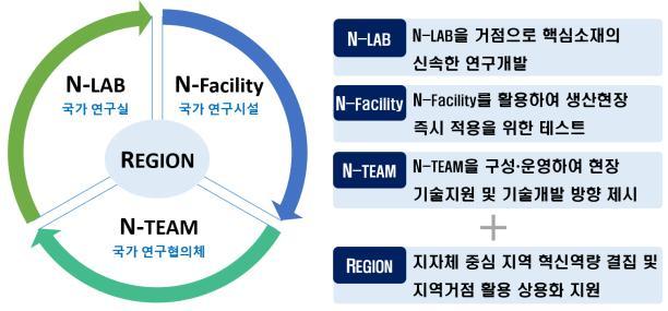 [REGION N-Facility(국가 연구시설) → N-TEAM(국가 연구협의체) → N-LAB(국가연구실)] ▶N-LAB - N-LAB을 거점으로 핵심소재의 신속한 연구개발 ▶N-Facility - N-Facility를 활용하여 생산현장 즉시 적용을 위한 테스트 ▶N-TEAM - N-TEAM을 구성·운영하여 현장 기술지원 및 기술개발 방향 제시 + ▶REGION - 지자체 중심 지역 혁신역량 결집 및 지역거점 활용 상용화 지원