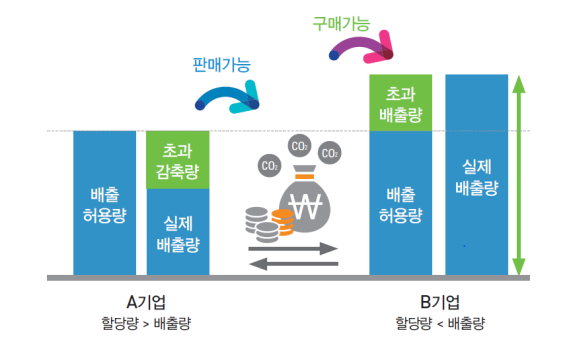 A기업(할당량〉배출량) 배출허용량, 초과 감축량, 실제배출량 판매가능 구매가능 B기업(활당량〈배출량) 초과배출량, 배출허용량, 실제배출량
