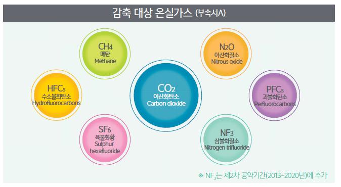 감축 대상 온실가스(부속서A) CO2이산화탄소, N2O아산화질소, PFCs과불화탄소, NF3삼불화질소, SF6육불화황, HFCs수소불화탄소, CH4메탄 ※NF3는 제2차 공양기간(2013~2020년)에 추가
