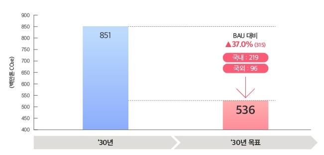 '30년 851백만톤CO2e '30년 목표 536백만톤CO2e BAU대비 37.0%상승 국내:219 국외:96