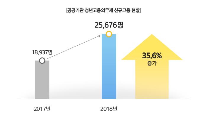 [공공기관 청년고용·의무제 신규고용 현황] 2017년 18,937명 → 2018년 25,676명 35.6% 증가