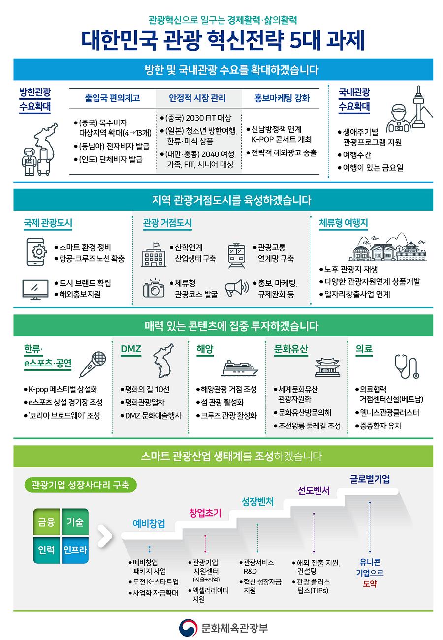 대한민국 관광 혁신전략 5대 과제