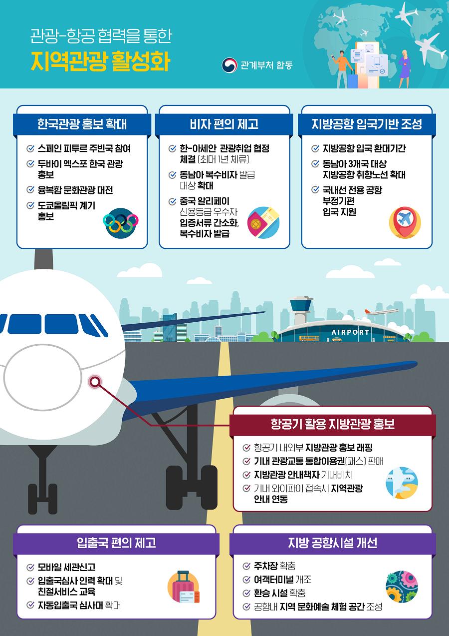 관광-항공 협력을 통한 지역관광 활성화