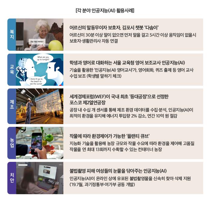 [각 분야 인공지능(AI) 활용사례] [복지] 어르신의 말동무이자 보호자, 김포시 챗봇 '다솜이' 어르신이 30분 이상 말이 없으면 먼저 말을 걸고 5시간 이상 움직임이 없을시 보호자·생활관리사 자동연결 [교육] 학생과 영어로 대화하는 서울 교육청 영어 보조교사 인공지능(AI) 기술을 활용한 '인공지능 (AI) 영어교사'가, 영어회화, 퀴즈 출제 등 영어 교사 수업보저 (학생별 말하기 체크) [제조] 세계경베포럼(WEF)이 국내 최초'등대공장'으로 선정한 포크코 제2열연공장 공장 내 수십 개 센서를 통해 제조 환경 데이터를 수집·분석, 인공지능(AI)이 최적의 환경을 유지해 에너지 투입량 2% 감소, 연간 10억 원 절감 [농업] 작물에 따라 환경제어가 가능한 '플랜티 큐브' 지능화 기술을 활용해 농장 규모와 작물 수요에 따라 환경을 제어해 고품질 작물으 연 최대 13회까지 수확할 수 있는 컨데이너 농장 [치안] 불법촬영 피해 여성들의 눈물을 닦아주는 인공지능(AI) 인공지능(AI)이 온라인 상에 유포된 불법촬영물을 신속히 찾아 삭제 지워('19.7월, 과기부정통부·여가부 공동 개발)