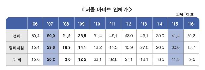 서울 아파트 인허가하단숨김설명