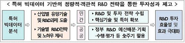 [특허 빅데이터 기반의 정량적·객관적 R&D 전략을 통한 투자성과 제고] 특허 빅테이터 분석 → ▶산업별 유망기술 및 R&D과제 도출 ▶기술별 R&D전략 및 노하우 제시 → [민간] ▶R&D 및 투자 전략 수립 ▶핵심기술 및 특허 확보 [공공] ▶정부 R&D 예산배분·기획·수행·평가 등 全주기 활용 → R&D 투자 효율성 및 효과 극대화