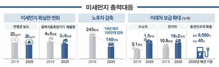 [미세먼지 총력대응] 미세먼지 확실한 변화 연평균 농도는 2019년 23㎍/m3 → 2020년 205㎍/m3 줄어들고 굴뚝자동측정기기 배출량은 2019년 4만5천톤에서 2020년 3만 6천톤으로 줄어듬, 노후차감축은 2018년 245만대에서 140만대로 줄어듬 '18년 대비 100만대 감축됨, 미래차 보급확대(누적) 수소차 2019년 →2020년 1.5만대 전기차 2019년 10.8만대 → 2020년 19만 2천대 충전인프라 확충 2020년 예산기준 전기 9,500기, 수소 40기