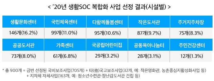 〈'20년 생활 SOC 복합화 사업 선정 결과(시설별)〉 생활문화센터 146개(16.2%) 국민체육센터 99개(11.0%) 다함께돌봄센터 95개(10.6%) 작은도서관 87개(9.7%) 주거지주차장 75개(8.3%) 공공도서관 73개(8.0%) 가족센터 61개(6.8%) 국공립어린이집 29개(3.2%) 공동육아나눔터 28개(3.1%) 주민건강센터 12개(1.3%)