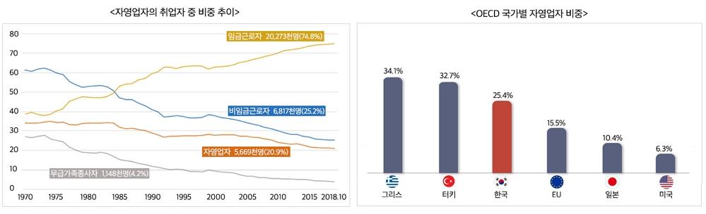 ▶자영업자의 취업자 중 비중 추이 무급가족종사자 1.148천명(4.2%), 자영업자 5,669천명(20.9%), 비임금근로자 6,817cjsaud(25.2%), dlarmarmsfhwk 20,273cjsaud(74.8%) ▶OECD 국가별 자영업자 비중 - 그리스 34.1%, 터키 32.7%, 한국 25.4%, EU 15.5%, 일본 10.4%, 미국 6.3%