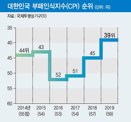 대한민국 부패인식지수(CPI) 순위
