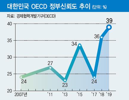 대한민국 OECD 정부신뢰도 추이