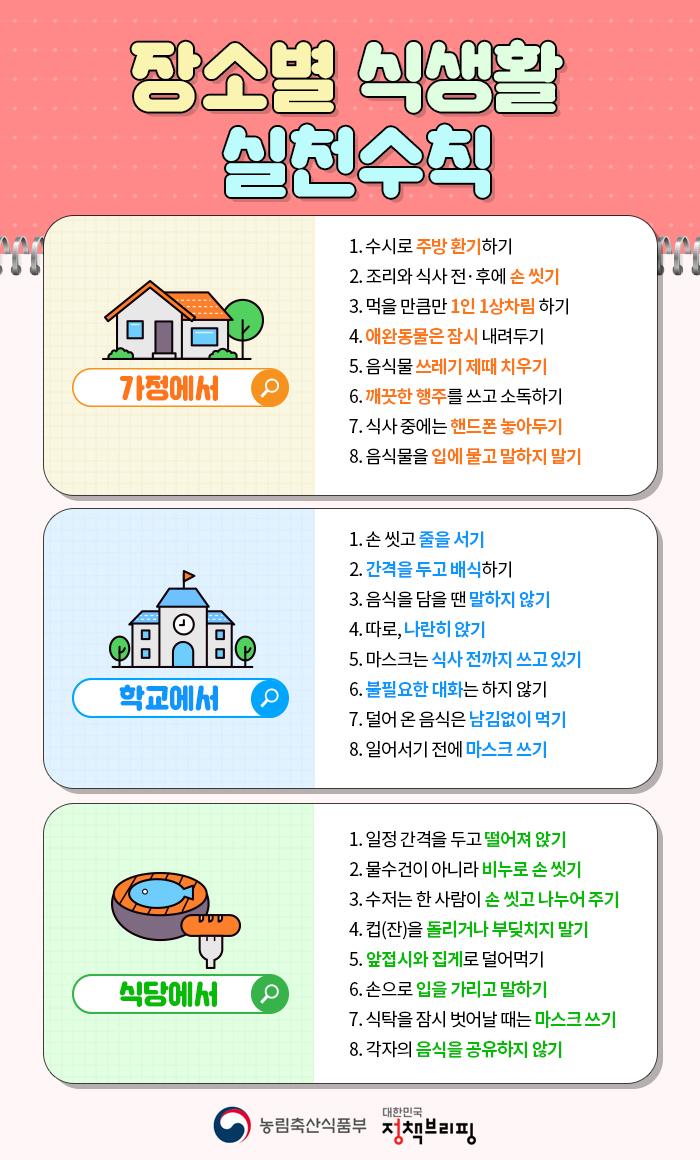 장소별 식생활 수칙