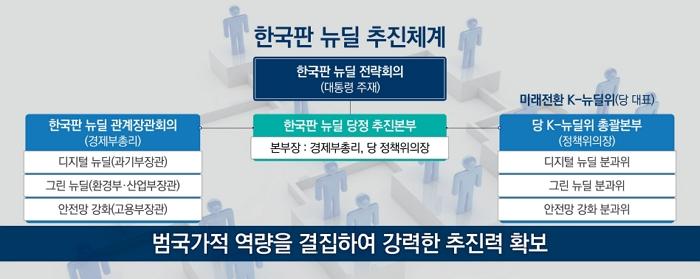 한국판 뉴딜 추진체계 하단숨김설명