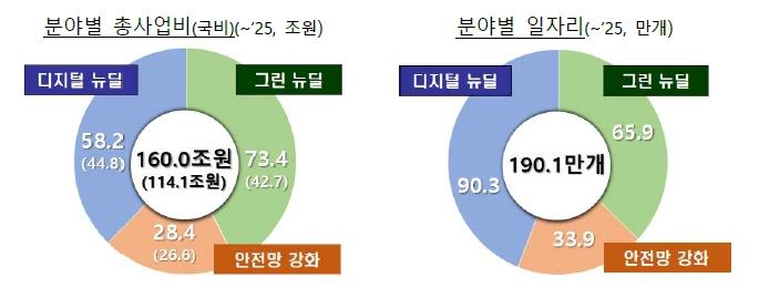 한국판 뉴딜 종합계획