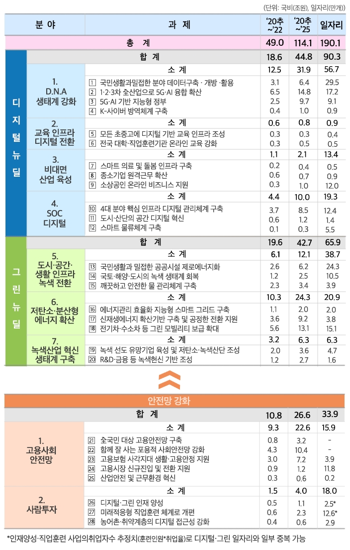 9대 역점분야 28개 프로젝트 하단숨김설명