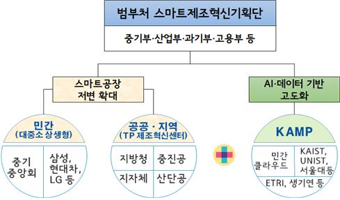 인공지능(AI)·데이터 기반의 제조혁신 거버넌스 도식화 하단 내용 참조