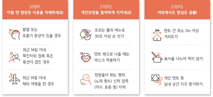 step1. 이런 땐 캠핑장 이용을 자제하세요! 발열또는 호흡기 증상이 있을 경우, 최근 14일 이내 확진자의 접촉 혹은 동선이 겹친 경우, 최근 14일 이내 해외 여행을 한 경우 step2. 개인위행을 철저하게 지키세요! 흐르는 물과 비누로 30초 이상 손 씻기, 텐트 밖으로 나올 때는 마스크 착용하기, 침방울을 튀는 행위(노래 등)나 신체 접촉(악수, 포옹등) 자제 step3. 야외에서도 방슴은 금물! 텐트 간 최소 2m 이상 거리두기, 음식을 나누어 먹지 않기, 개인 텐트등 실내 공간 자주 환기하기