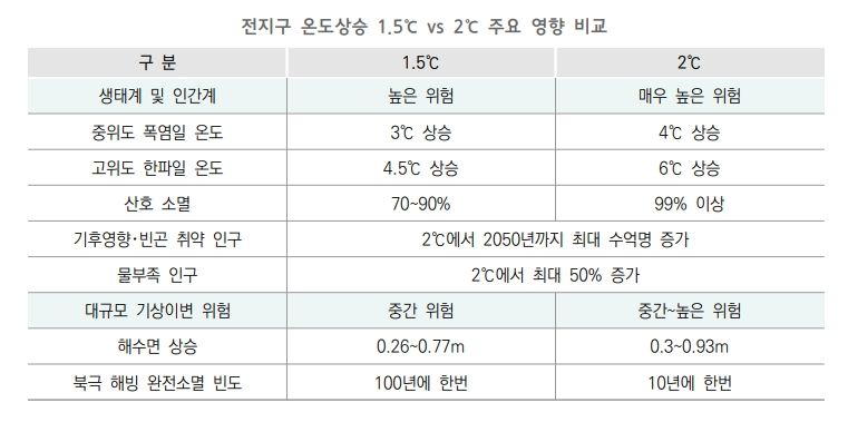 전지구 온도상승 1.5℃ VS 2℃ 주요 영향 비고 하단 내용 참조