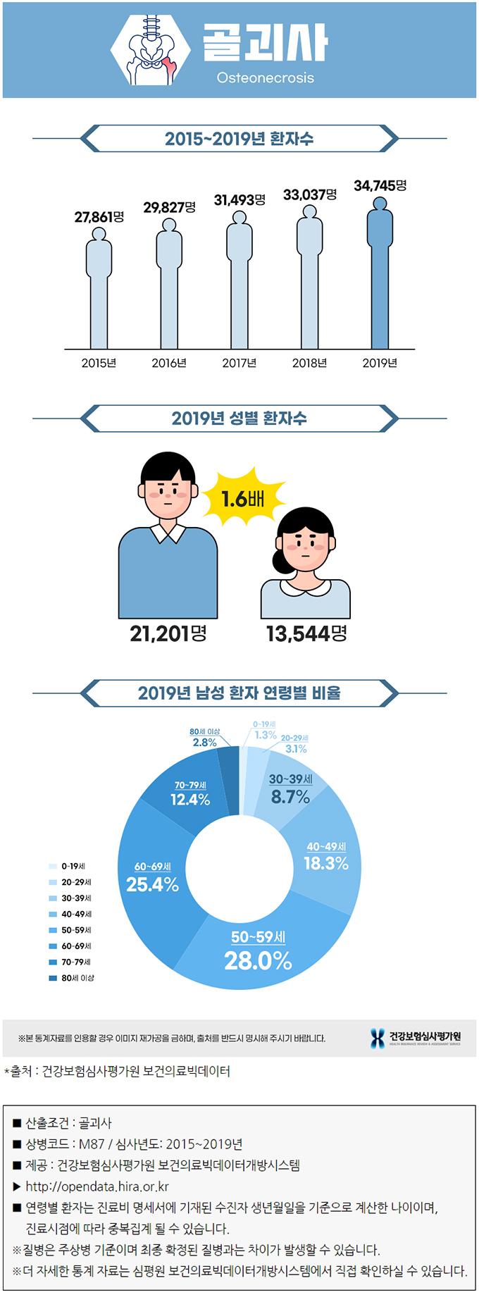 골괴사 통계자료