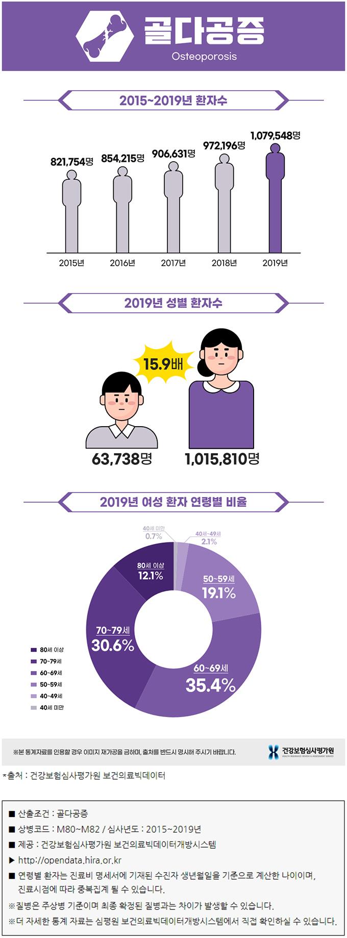 골다공증 통계 자료