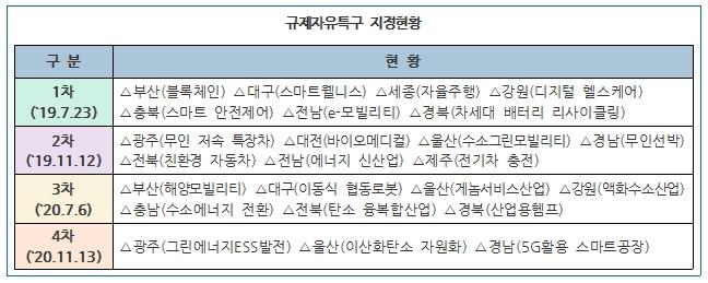 〈규제자유특구 지정현황〉 1차('19.7.23) ▶부산(블록체인) ▶대구(스마트웰니스) ▶세종(자율주행) ▶강원(디지털 헬스케어) ▶충북(스마트 안전제어) ▶전남(e-모빌리티) ▶경북(차세대 배터리 리사이클링) 2차('19.11.12) ▶광주(무인 저속 특장차) ▶대전(바이오메디컬) ▶울산(수소그린모빌리티) ▶경남(무인선박) ▶전북(친환경 자동차) ▶전남(에너지 신산업) ▶제주(전기차 충전) 3차('20.7.6) ▶부산(해양모빌리티) ▶대구(이동ㅅ힉 협동로봇) ▶울산(게놈서비스산업) ▶강원(액화수소산업) ▶충남(수소에너지 전환) ▶전북(탄소 융복합산업) ▶경북(산업용헴프) 4차('20.11.13) ▶광주(그린에너지ESS발전) ▶울산(이산화탄소 자원화) ▶경남(5G활용 스마트공장)
