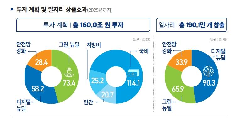 투자 계획 및 일자리 창출효과(2025년까지) 하단 내용 참조