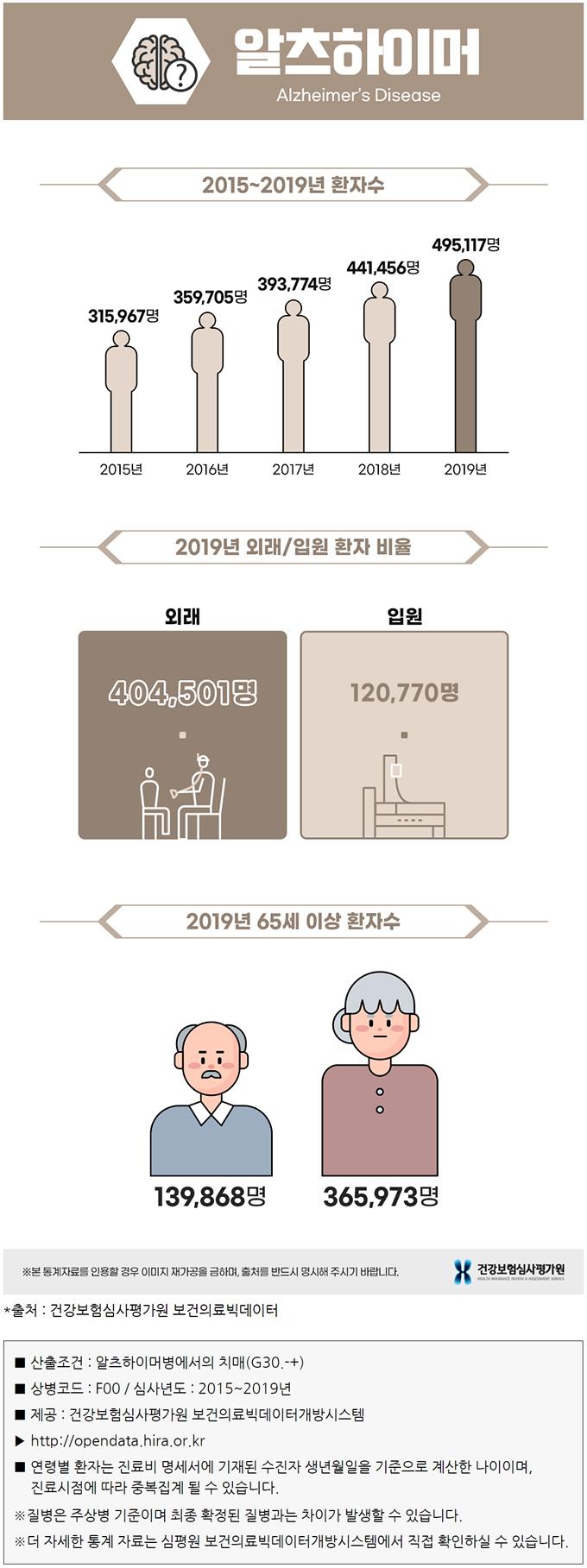 알츠하이머 통계자료