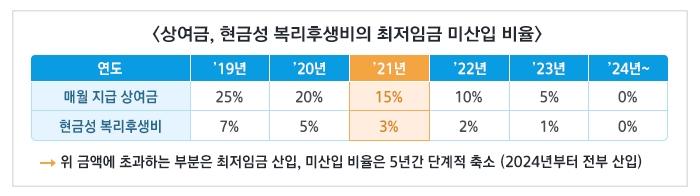 상여금, 현금성 복리후생비의 최저임금 미산입 비율 하단 내용 참조