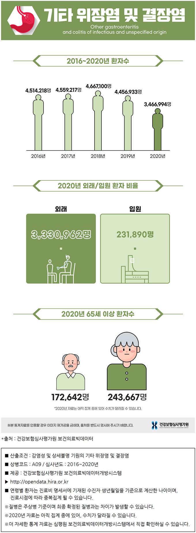 위장염 및 결장염 통계자료