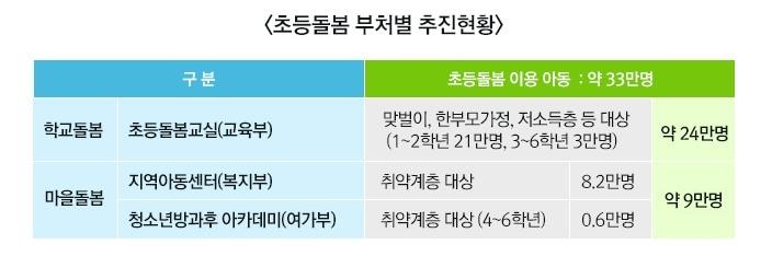 초등돌봄 부처별 추진현황 (2017년 기준) 하단 내용 참조