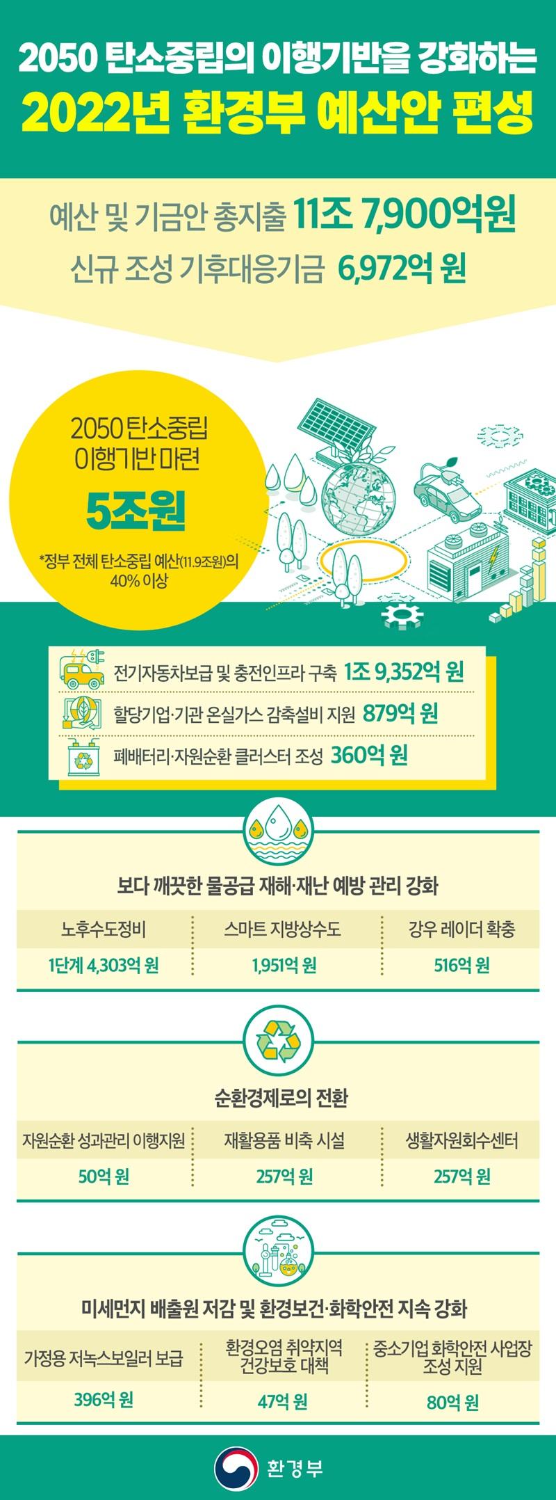[2022년 예산안] 환경부, 내년 11조 7900억원 편성. 하단내용 참조