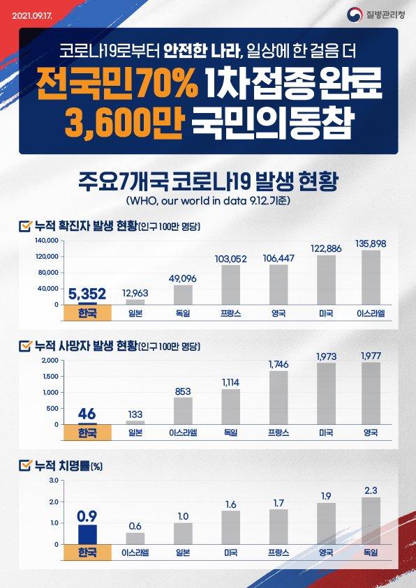 전 국민 70% 1차 접종 완료, 3,600만 국민의 동참