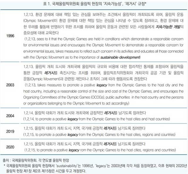 표1. 국제올림픽위원회 올림픽 헌장의 '지속가능성', '레거시' 규정
