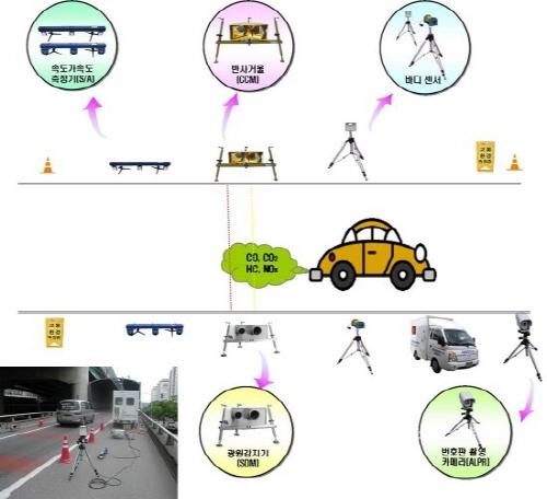 원격측정장비는 차량이 측정지점을 통과할 때 도로 맞은편에서 적외선, 자외선을 쏘아 이를 분석함으로써 배출가스를 측정하게 된다.(그림제공=환경부)